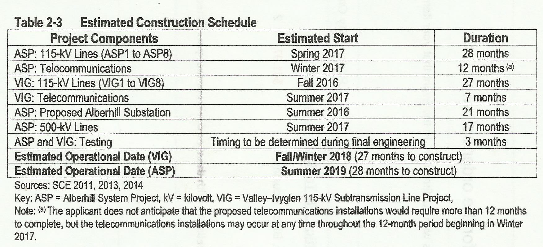 Work Schedule assuming approval by CPUC.